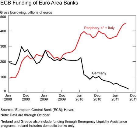 Euro-area-banks