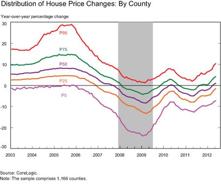 Distribution-of-House-Price-Changes-By-County