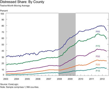 Distressed-Share-By-County