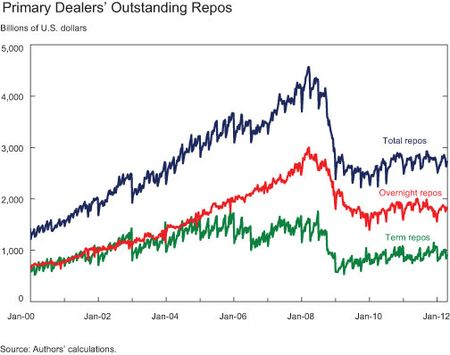 Primary-Dealers-Outstanding-Repos