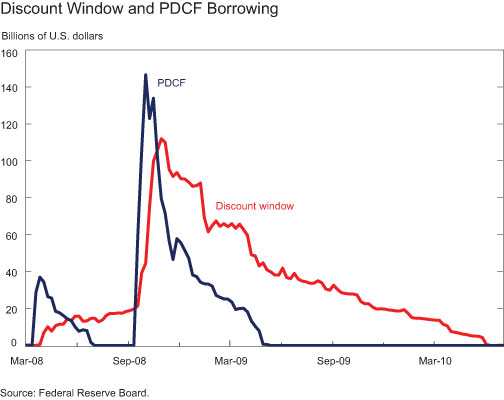 Discount-Window-and-PDCF-Borrowing