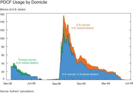 PDCF-Usage-by-Domicile