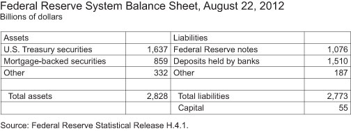 Balance-Sheet-of-the-Federal-Reserve-System-August-1-2012