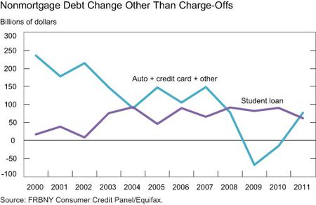 Nonmortgage-Debt-Change-Other-Than-Chargeoffs