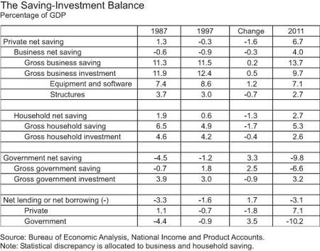 Table_The-Saving-Investment-Balance