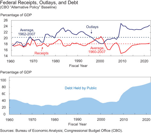 Federal-Receipts-Outlays-and-Debt