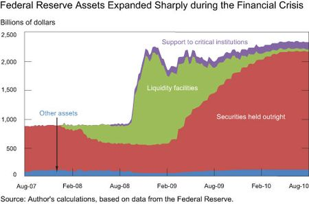 Federal Reserve Liquidity Facilities Gross $22 Billion for U.S. ...