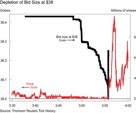 Depletion-of-Bid-Size-at-38