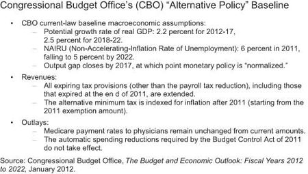 The-Congressional-Budget-Office's-(CBO)-Alternative-Policy-Baseline
