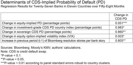 Table-Determinants-of-Implied-Probability-of-Default