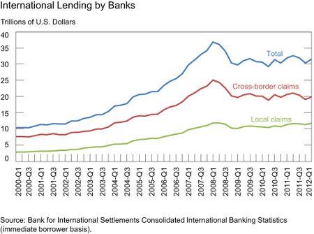 InternationalLendingByBanks