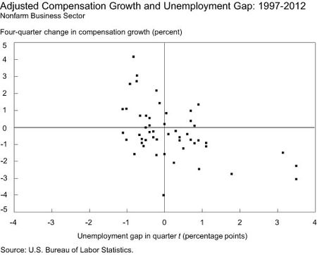 Adjusted-Compensation-Growth-and-Unemployment-Gap