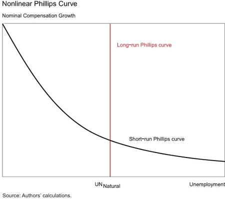 Nonlinear-Compensation-Phillips-Curve