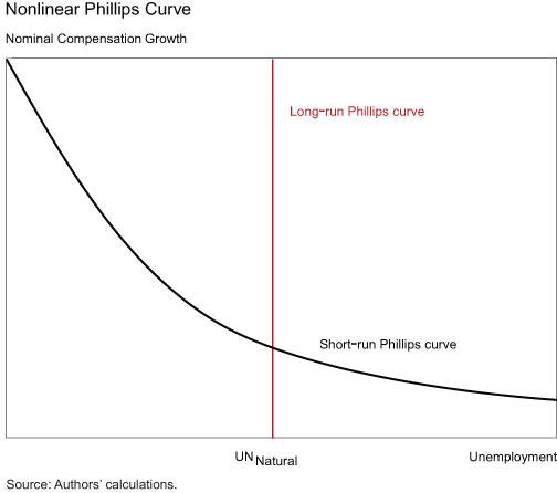 Nonlinear-Compensation-Phillips-Curve