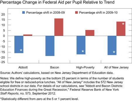 Chart2_Federal_Aid