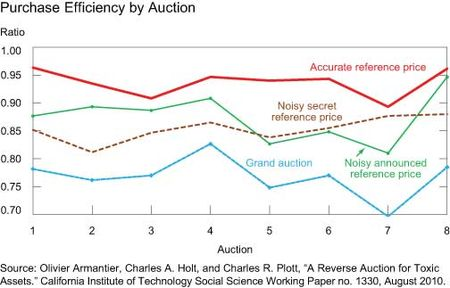 Purchase-Efficiency-by-Auction
