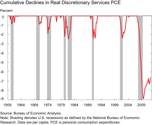 Cumulative-Declines-in-Real-Discretionary-Services-PCE