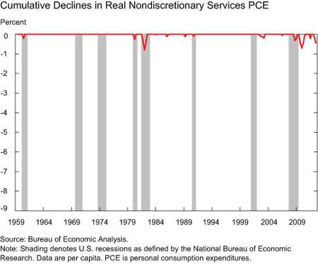 Cumulative-Declines-in-Real-Nondiscretionary-Services-PCE