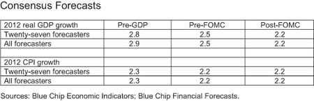 CHART-2_Consensus-Forecasts-table