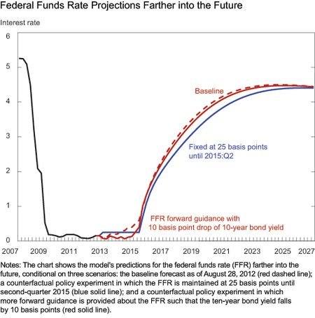 Federal-funds-rate_Chart-1