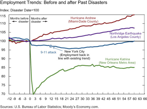 Employment-Trends-Before-and-After-Past-Disasters
