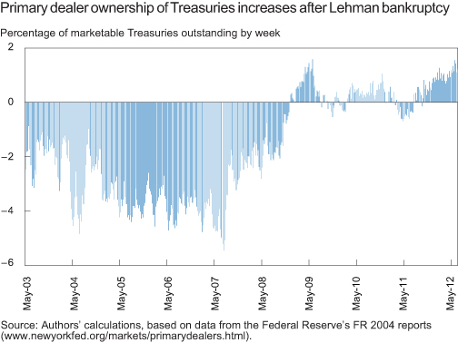 CHART-2_PRIMARY-DEALER-OWNERSHIP