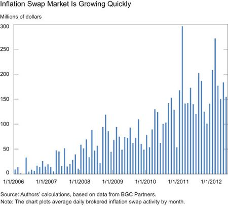 Inflation-swap-market-is-growing-quickly