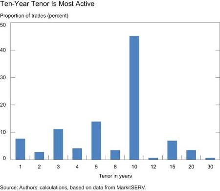 10-year-tenor-is-most-active