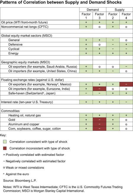 Figure-1_Supply-Demand-Shocks-in-Oil-Mkt