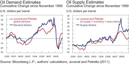 Figure-3_Supply-Demand-Shocks-in-Oil-Mkt