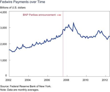 Fedwire-Payments-Over-Time