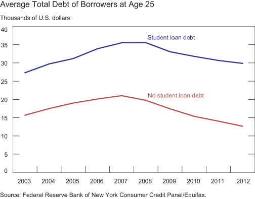 Chart4_Average-total-debt-at-age-25