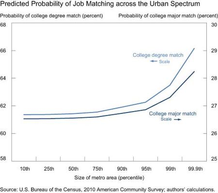Predicted-Probability-of-Job-Matching