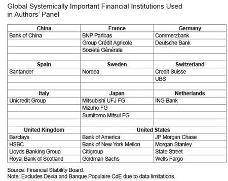 Table-FSBGlobal-Systemically-Important-Financial-Institutions
