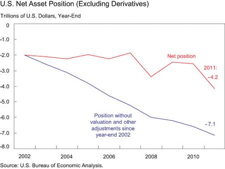 US-Net-Asset-Position
