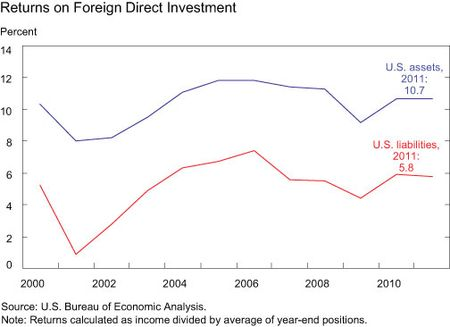 Returns-on-Foreign-Direct-Investment