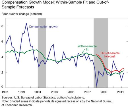 Within-Sample-Fit-of-Model-and-Out-of-Sample-Forecasts
