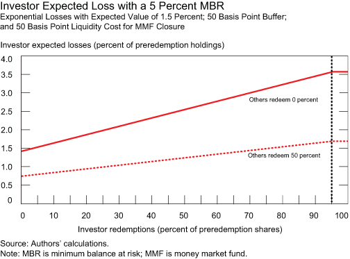 Minimumbalance_chart-2