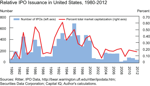 Weakness-in-US-IPO_Chart-2