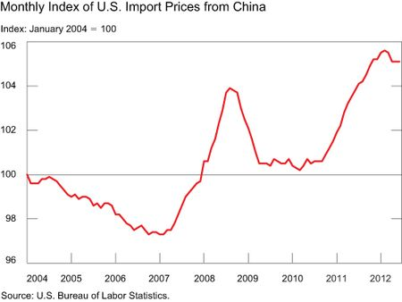 CHART-1_US-import-price_monthly