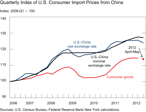 CHART-3_Consumer-Import-Prices