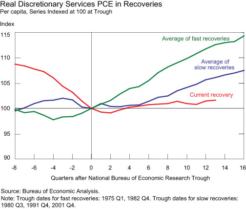 Real-Discretionary-Services-PCE-in-Recoveries