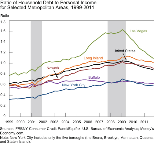 Ratio-of-Household-Debt-to-Personal-Income