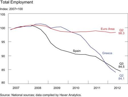 Total-Employment