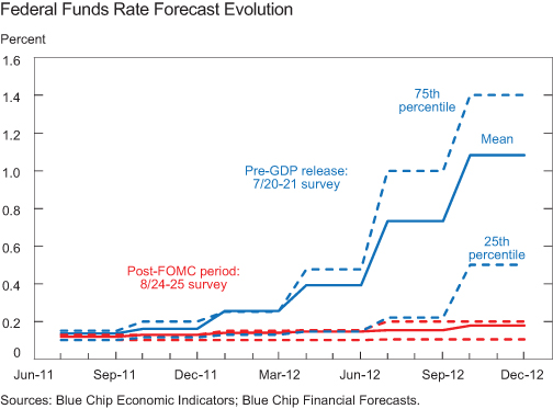 CHART-3_Federal-Funds-Rate-Forecasts-from-BCFF-Survey
