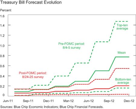 CHART-4_T-Bill-ForecastEvolution-after-the-GDP-Release