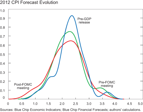 CHART-6_2012-CPI-ForecastEvolution