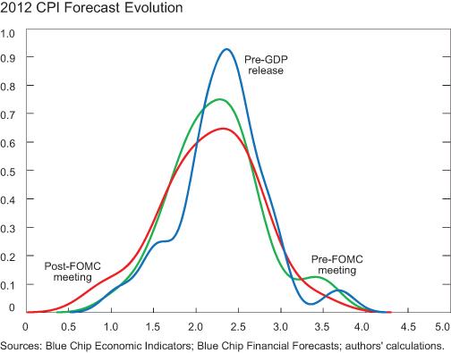 CHART-6_2012-CPI-ForecastEvolution