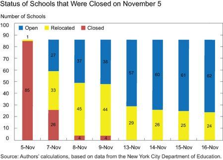 CHART-1_STATUS-OF-SCHOOLS