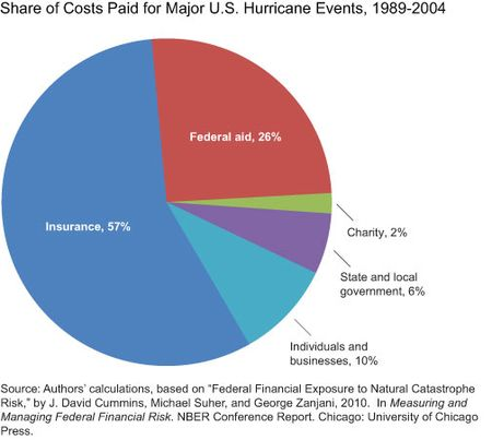 Share-of-Costs-Paid-for-Major-Hurricane-Events